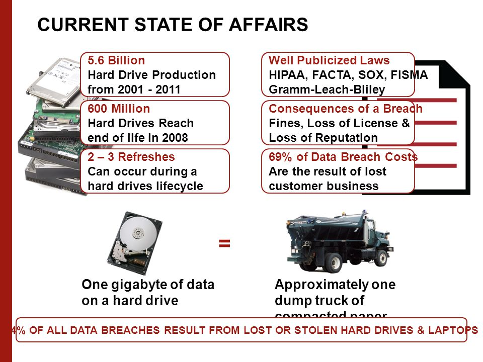 5.6 Billion Hard Drive Production from 2001 - 2011 600 Million Hard Drives Reach end of life in 2008 2 – 3 Refreshes Can occur during a hard drives lifecycle One gigabyte of data on a hard drive = Approximately one dump truck of compacted paper Well Publicized Laws HIPAA, FACTA, SOX, FISMA Gramm-Leach-Bliley Consequences of a Breach Fines, Loss of License & Loss of Reputation 69% of Data Breach Costs Are the result of lost customer business 44% OF ALL DATA BREACHES RESULT FROM LOST OR STOLEN HARD DRIVES & LAPTOPS CURRENT STATE OF AFFAIRS
