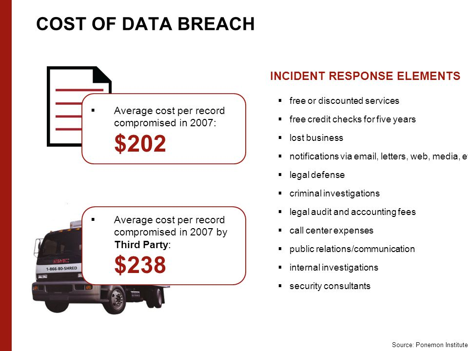 COST OF DATA BREACH Incident Response Source: Ponemon Institute  free or discounted services  free credit checks for five years  lost business  notifications via email, letters, web, media, etc.