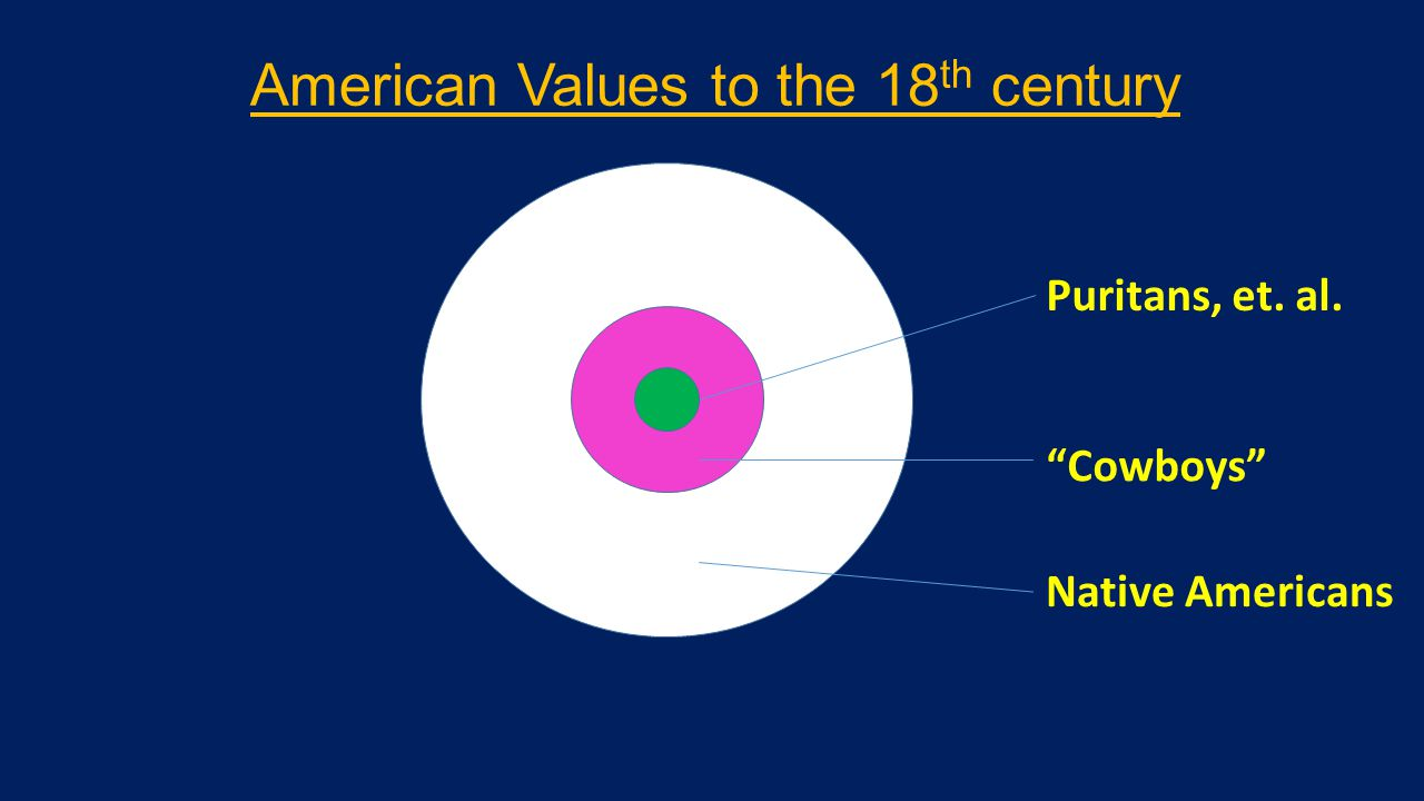 Puritans, et. al. Cowboys Native Americans American Values to the 18 th century