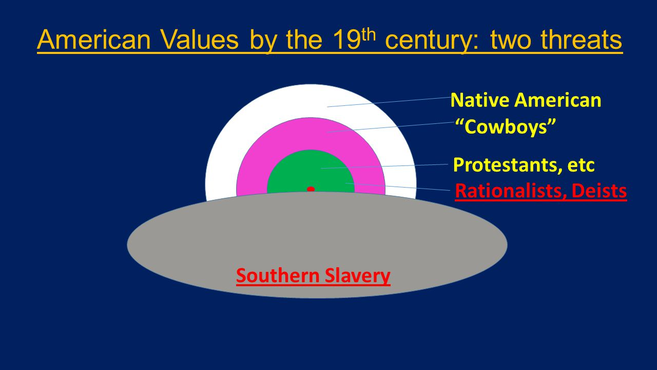 Native American Cowboys Protestants, etc Rationalists, Deists Southern Slavery American Values by the 19 th century: two threats