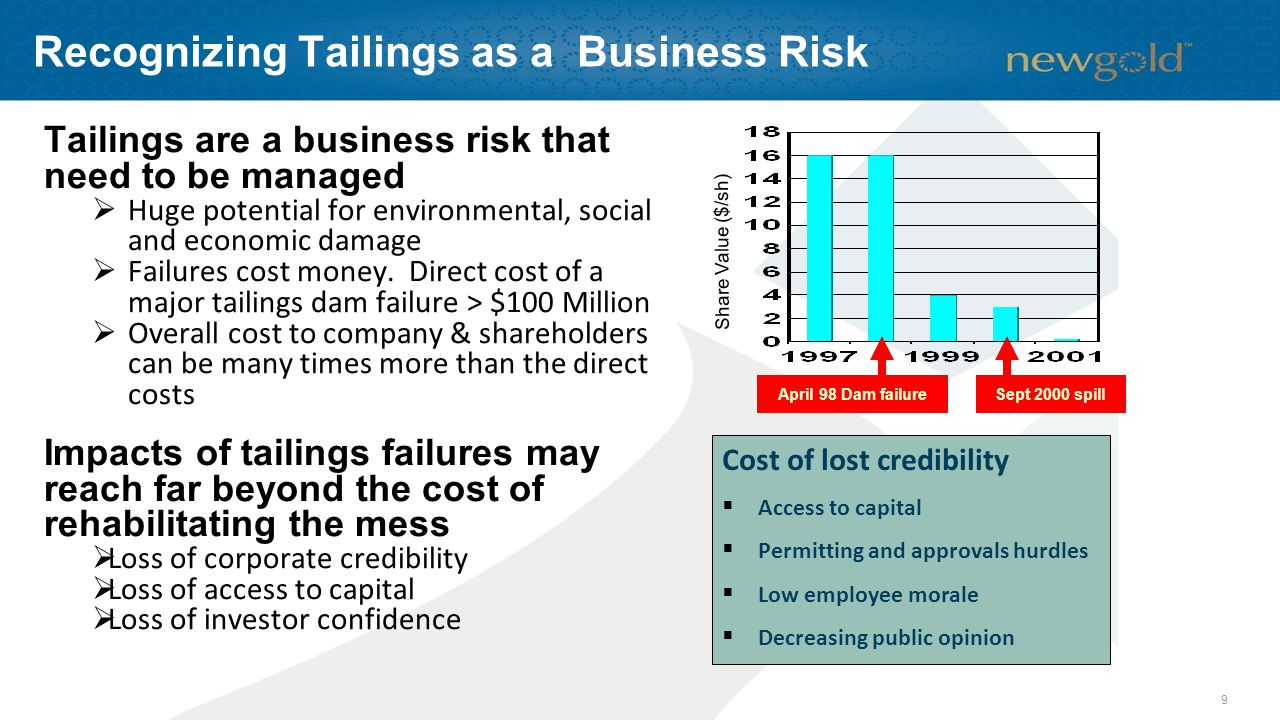 Recognizing Tailings as a Business Risk April 98 Dam failureSept 2000 spill Share Value ($/sh) Cost of lost credibility  Access to capital  Permitting and approvals hurdles  Low employee morale  Decreasing public opinion Tailings are a business risk that need to be managed  Huge potential for environmental, social and economic damage  Failures cost money.