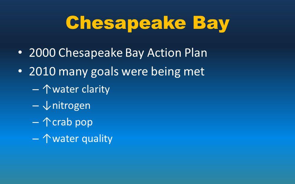 Chesapeake Bay 2000 Chesapeake Bay Action Plan 2010 many goals were being met – ↑water clarity – ↓nitrogen – ↑crab pop – ↑water quality
