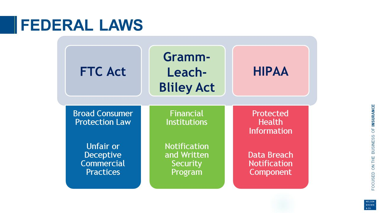 FOCUSED ON THE BUSINESS OF INSURANCE FEDERAL LAWS FTC Act Gramm- Leach- Bliley Act HIPAA