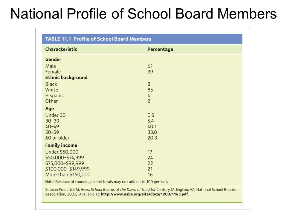 National Profile of School Board Members
