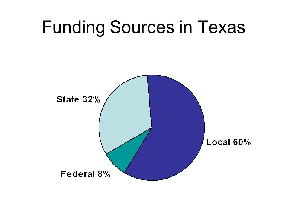 Funding Sources in Texas