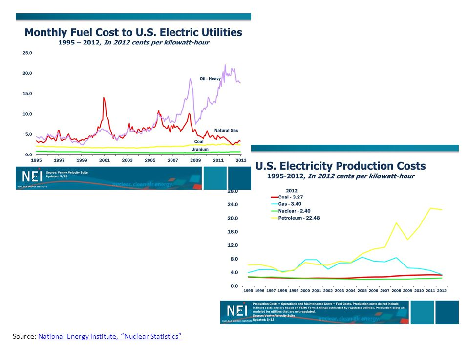 Source: National Energy Institute, Nuclear Statistics National Energy Institute, Nuclear Statistics