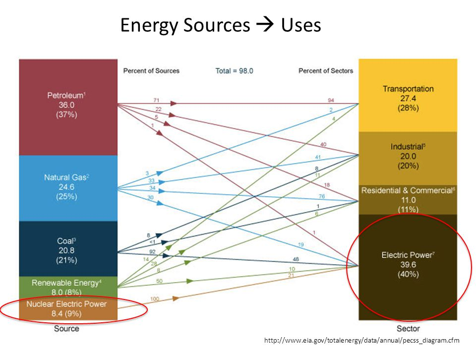 http://www.eia.gov/totalenergy/data/annual/pecss_diagram.cfm Energy Sources  Uses