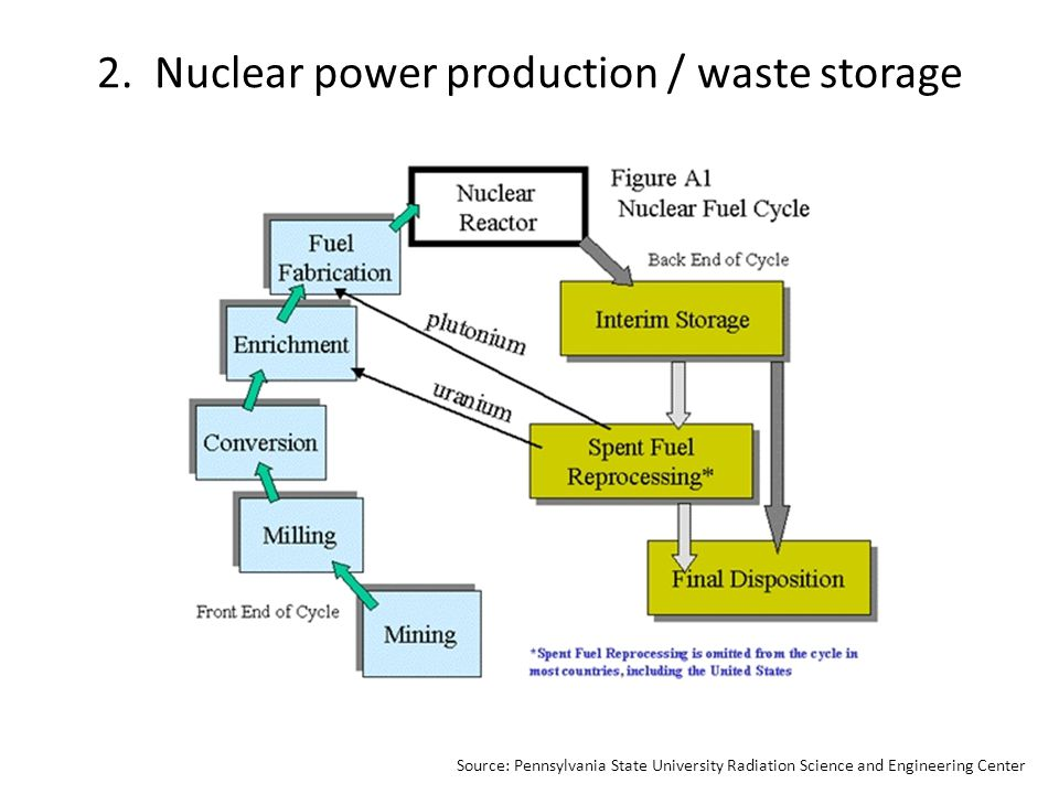 SourceChemCases, Nuclear Chemistry – Uranium Production