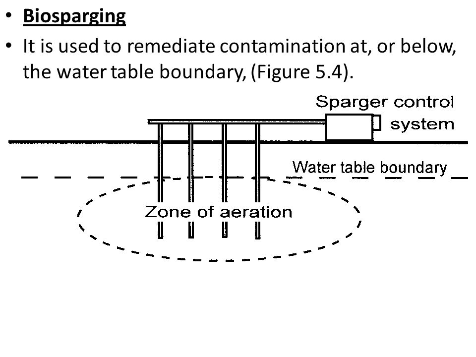 Biosparging It is used to remediate contamination at, or below, the water table boundary, (Figure 5.4).