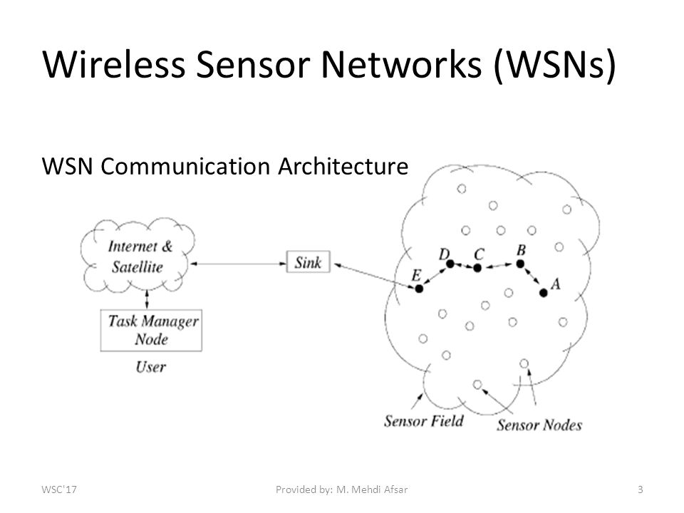 Wireless Sensor Networks (WSNs) Provided by: M. Mehdi Afsar3 WSN Communication Architecture WSC 17
