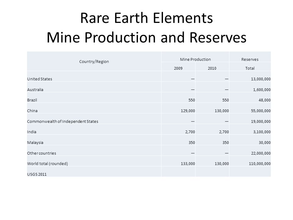 Rare Earth Elements Mine Production and Reserves Country/Region Mine ProductionReserves 20092010Total United States——13,000,000 Australia——1,600,000 Brazil550 48,000 China129,000130,00055,000,000 Commonwealth of Independent States——19,000,000 India2,700 3,100,000 Malaysia350 30,000 Other countries——22,000,000 World total (rounded)133,000130,000110,000,000 USGS 2011