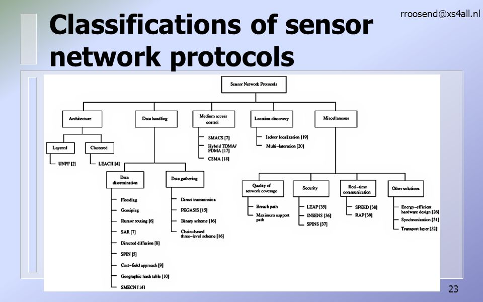 Classifications of sensor network protocols rroosend@xs4all.nl 23