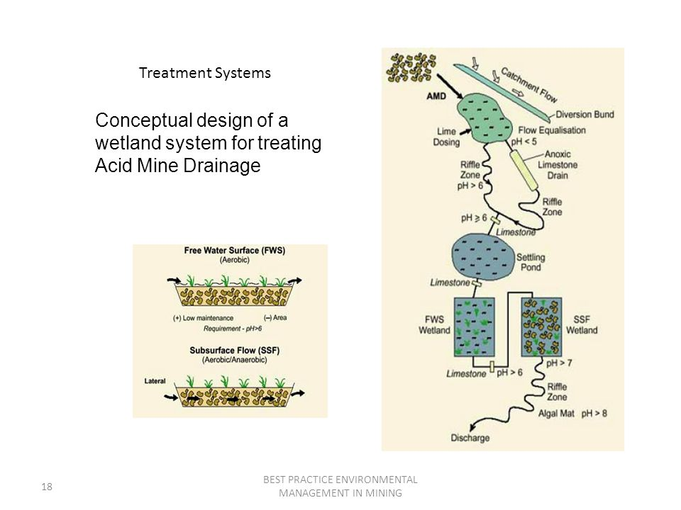 18 BEST PRACTICE ENVIRONMENTAL MANAGEMENT IN MINING Treatment Systems Conceptual design of a wetland system for treating Acid Mine Drainage