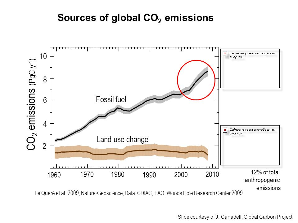 Sources of global CO 2 emissions 12% of total anthropogenic emissions Le Quéré et al.