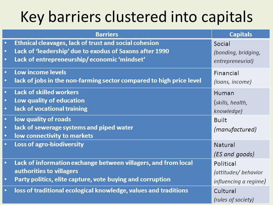Key barriers clustered into capitals BarriersCapitals Ethnical cleavages, lack of trust and social cohesion Lack of 'leadership' due to exodus of Saxons after 1990 Lack of entrepreneurship/ economic 'mindset' Social (bonding, bridging, entrepreneurial) Low income levels lack of jobs in the non-farming sector compared to high price level Financial (loans, income) Lack of skilled workers Low quality of education lack of vocational training Human ( skills, health, knowledge) low quality of roads lack of sewerage systems and piped water low connectivity to markets Built (manufactured) Loss of agro-biodiversity Natural (ES and goods) Lack of information exchange between villagers, and from local authorities to villagers Party politics, elite capture, vote buying and corruption Political (attitudes/ behavior influencing a regime ) loss of traditional ecological knowledge, values and traditions Cultural (rules of society)