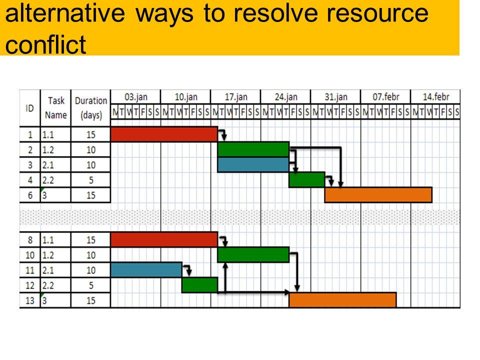 alternative ways to resolve resource conflict
