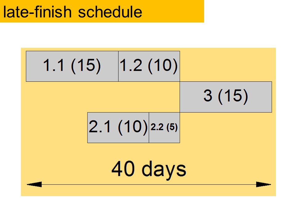 late-finish schedule