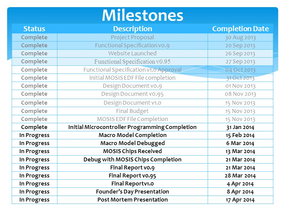 StatusDescriptionCompletion Date CompleteProject Proposal30 Aug 2013 CompleteFunctional Specification v0.920 Sep 2013 CompleteWebsite Launched26 Sep 2013 Complete Functional Specification v0.95 27 Sep 2013 CompleteFunctional Specification v1.0 Approval04 Oct 2013 CompleteInitial MOSIS EDF File completion31 Oct 2013 CompleteDesign Document v0.901 Nov 2013 CompleteDesign Document v0.9508 Nov 2013 CompleteDesign Document v1.015 Nov 2013 CompleteFinal Budget15 Nov 2013 CompleteMOSIS EDF File Completion15 Nov 2013 CompleteInitial Microcontroller Programming Completion31 Jan 2014 In ProgressMacro Model Completion15 Feb 2014 In ProgressMacro Model Debugged6 Mar 2014 In ProgressMOSIS Chips Received13 Mar 2014 In ProgressDebug with MOSIS Chips Completion21 Mar 2014 In ProgressFinal Report v0.921 Mar 2014 In ProgressFinal Report v0.9528 Mar 2014 In ProgressFinal Reportv1.04 Apr 2014 In ProgressFounder's Day Presentation8 Apr 2014 In ProgressPost Mortem Presentation17 Apr 2014 Milestones