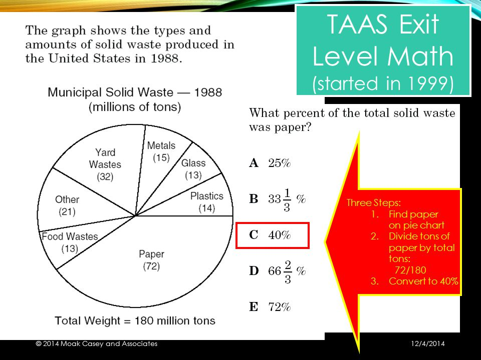 Three Steps: 1.Find paper on pie chart 2.Divide tons of paper by total tons: 72/180 3.Convert to 40% TAAS Exit Level Math (started in 1999) © 2014 Moa