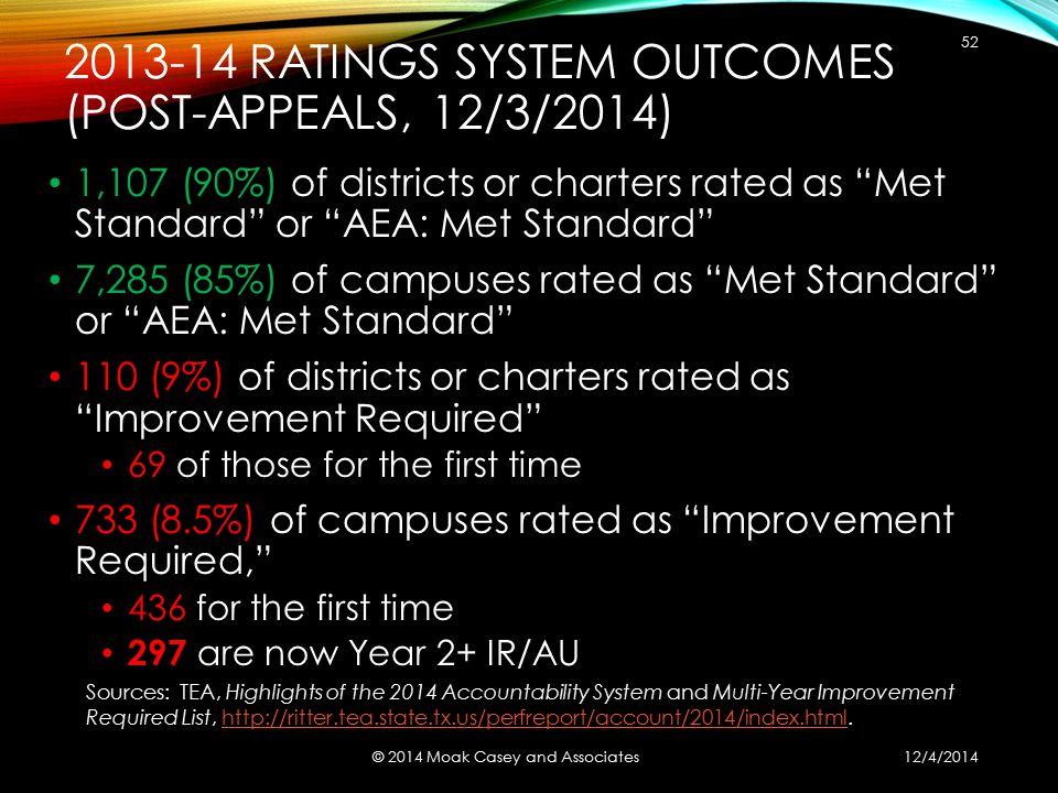 2013-14 RATINGS SYSTEM OUTCOMES (POST-APPEALS, 12/3/2014) 1,107 (90%) of districts or charters rated as Met Standard or AEA: Met Standard 7,285 (85%) of campuses rated as Met Standard or AEA: Met Standard 110 (9%) of districts or charters rated as Improvement Required 69 of those for the first time 733 (8.5%) of campuses rated as Improvement Required, 436 for the first time 297 are now Year 2+ IR/AU © 2014 Moak Casey and Associates 52 Sources: TEA, Highlights of the 2014 Accountability System and Multi-Year Improvement Required List, http://ritter.tea.state.tx.us/perfreport/account/2014/index.html.http://ritter.tea.state.tx.us/perfreport/account/2014/index.html 12/4/2014