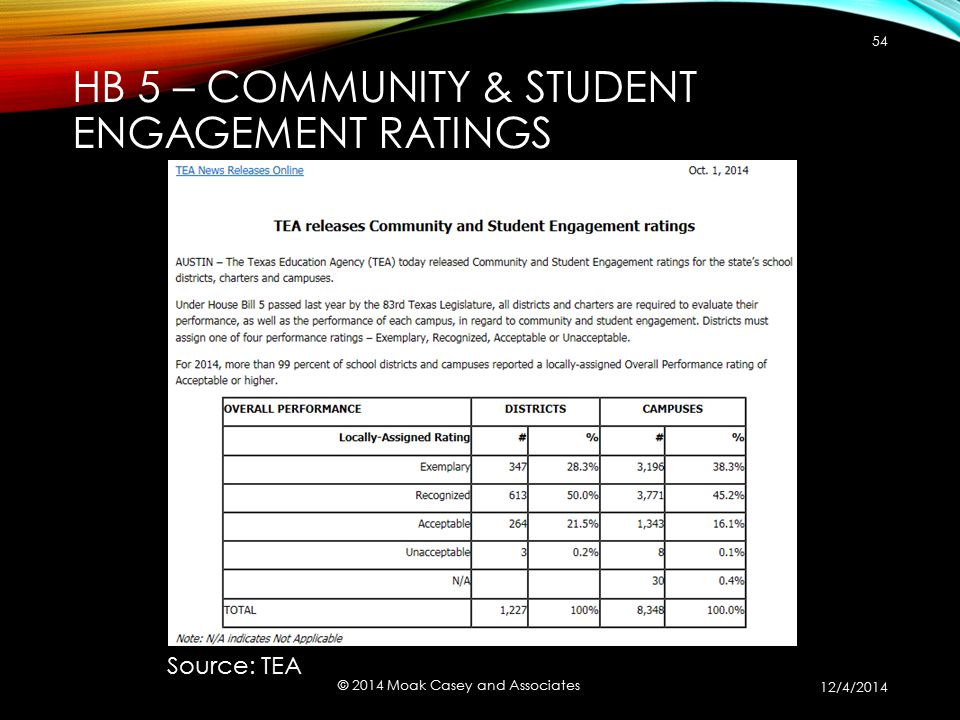 54 © 2014 Moak Casey and Associates Source: TEA 12/4/2014 HB 5 – COMMUNITY & STUDENT ENGAGEMENT RATINGS