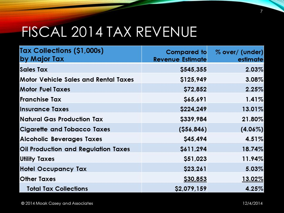 FISCAL 2014 TAX REVENUE Tax Collections ($1,000s) by Major Tax Compared to Revenue Estimate % over/ (under) estimate Sales Tax$545,3552.03% Motor Vehi