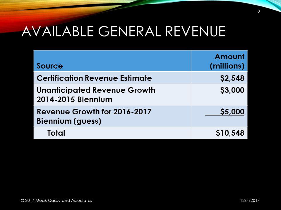 AVAILABLE GENERAL REVENUE Source Amount (millions) Certification Revenue Estimate$2,548 Unanticipated Revenue Growth 2014-2015 Biennium $3,000 Revenue