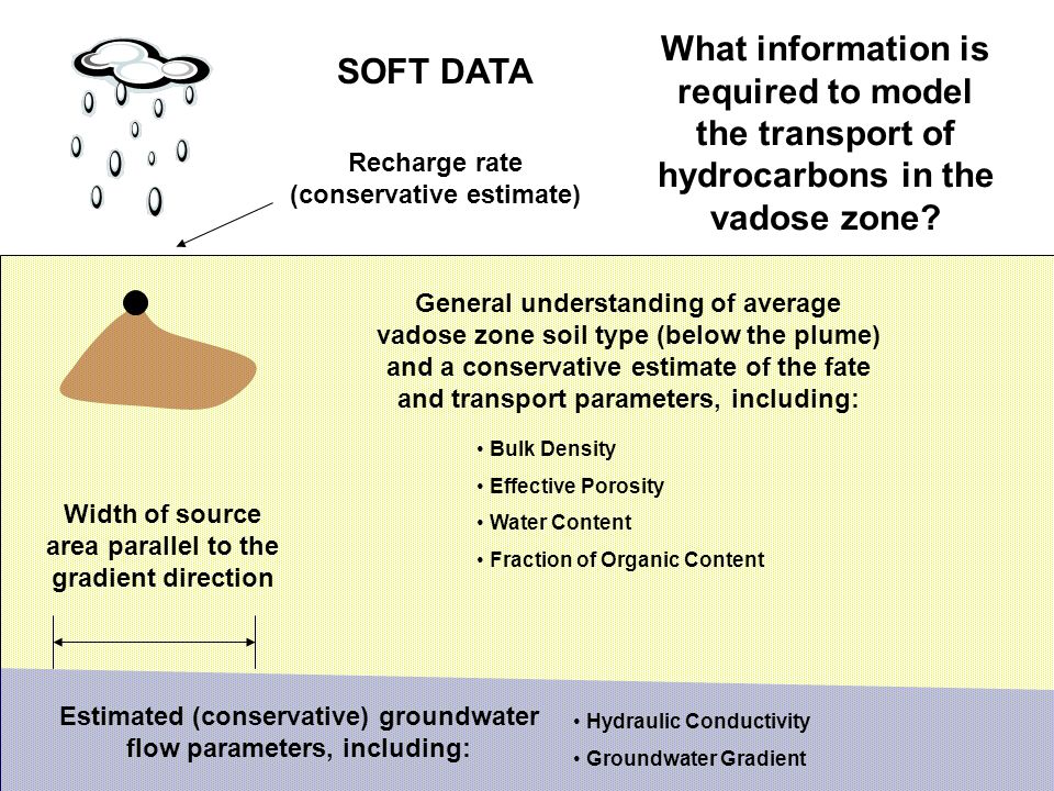 What information is required to model the transport of hydrocarbons in the vadose zone.