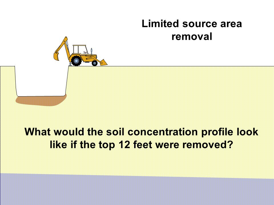 What would the soil concentration profile look like if the top 12 feet were removed.