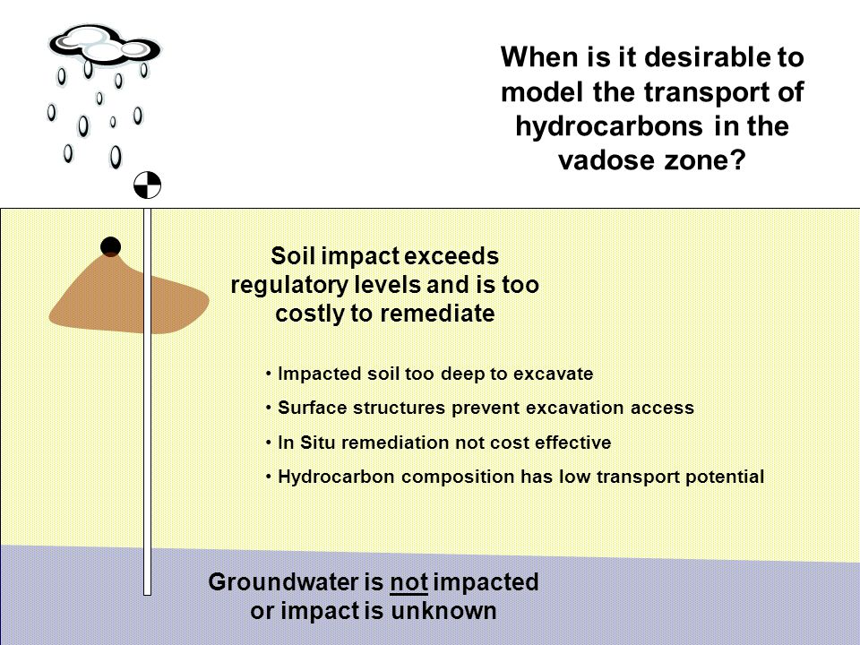 When is it desirable to model the transport of hydrocarbons in the vadose zone.