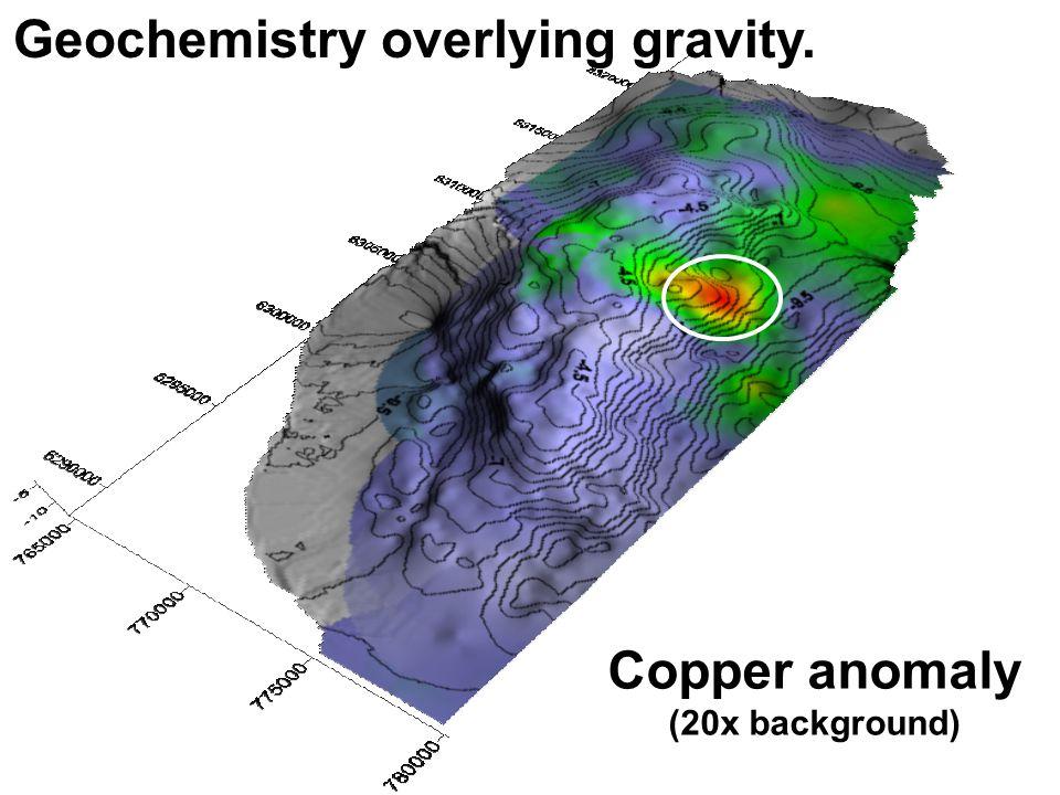 Copper anomaly (20x background) Geochemistry overlying gravity.