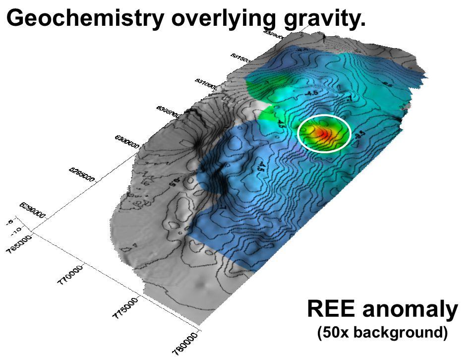 REE anomaly (50x background) Geochemistry overlying gravity.