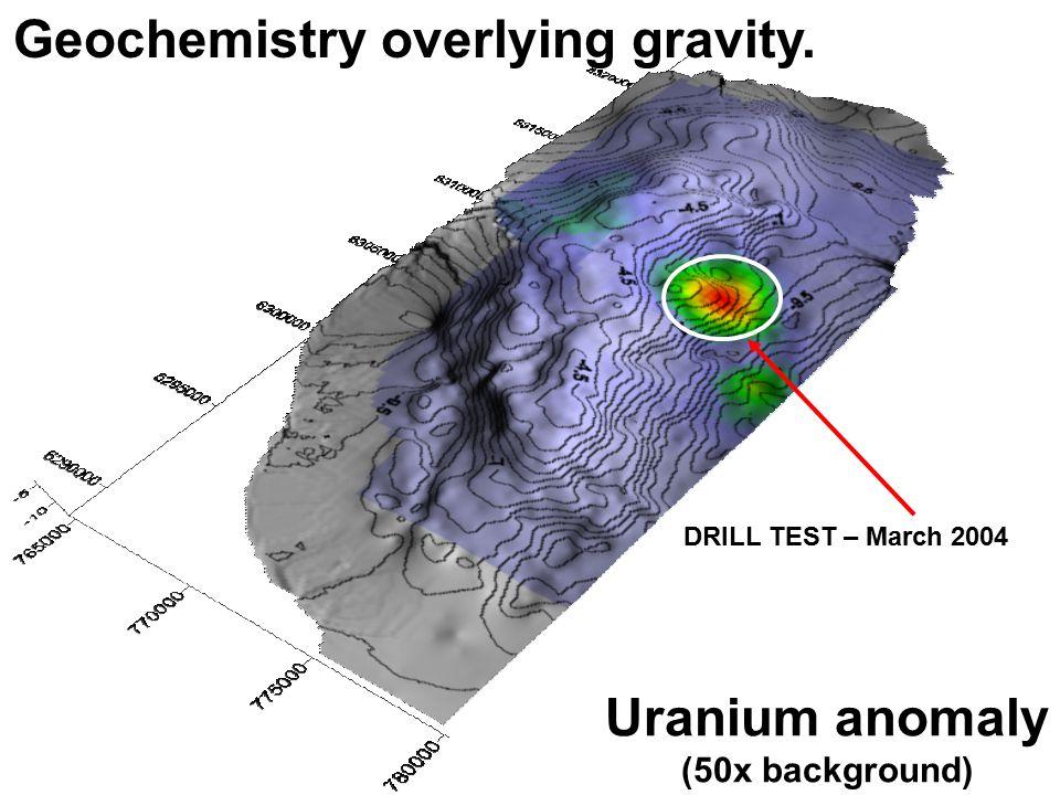 DRILL TEST – March 2004 Uranium anomaly (50x background) Geochemistry overlying gravity.