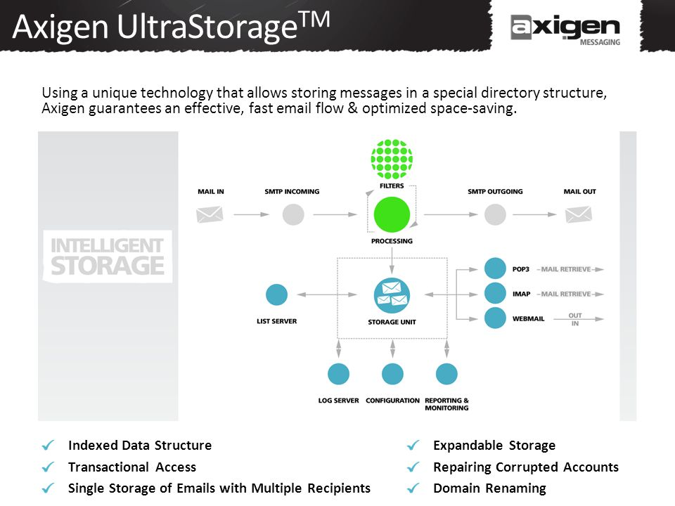 Axigen UltraStorage TM Using a unique technology that allows storing messages in a special directory structure, Axigen guarantees an effective, fast email flow & optimized space-saving.