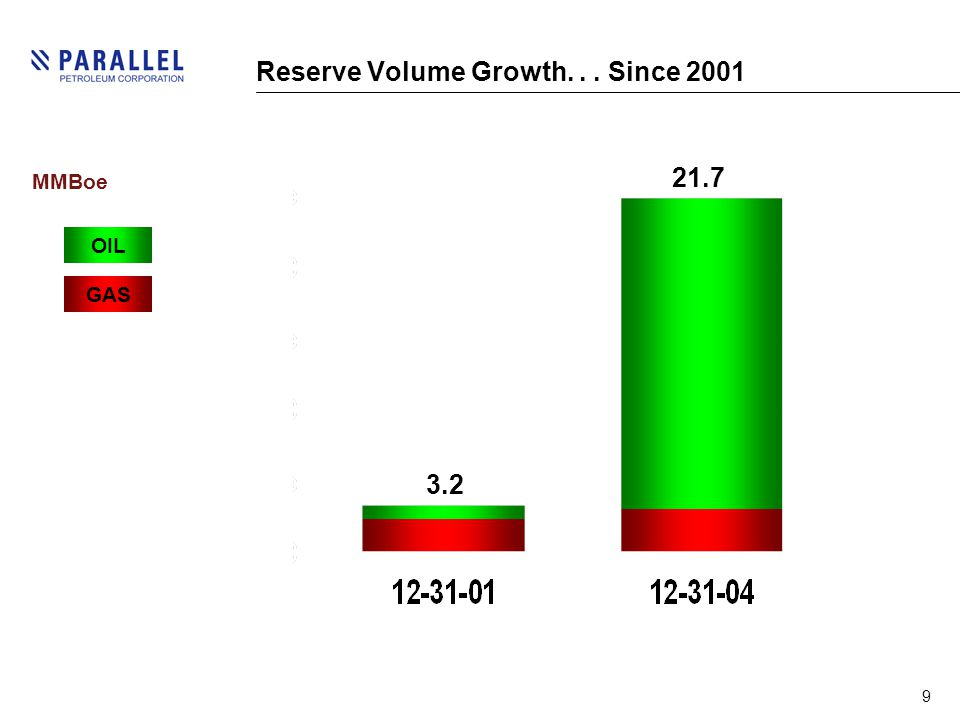 9 Reserve Volume Growth... Since 2001 3.2 21.7 GAS MMBoe OIL