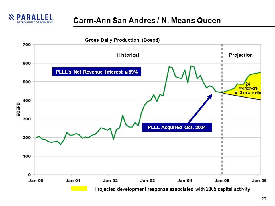 27 Carm-Ann San Andres / N. Means Queen Gross Daily Production (Boepd) HistoricalProjection PLLL Acquired Oct. 2004 PLLL's Net Revenue Interest  59%