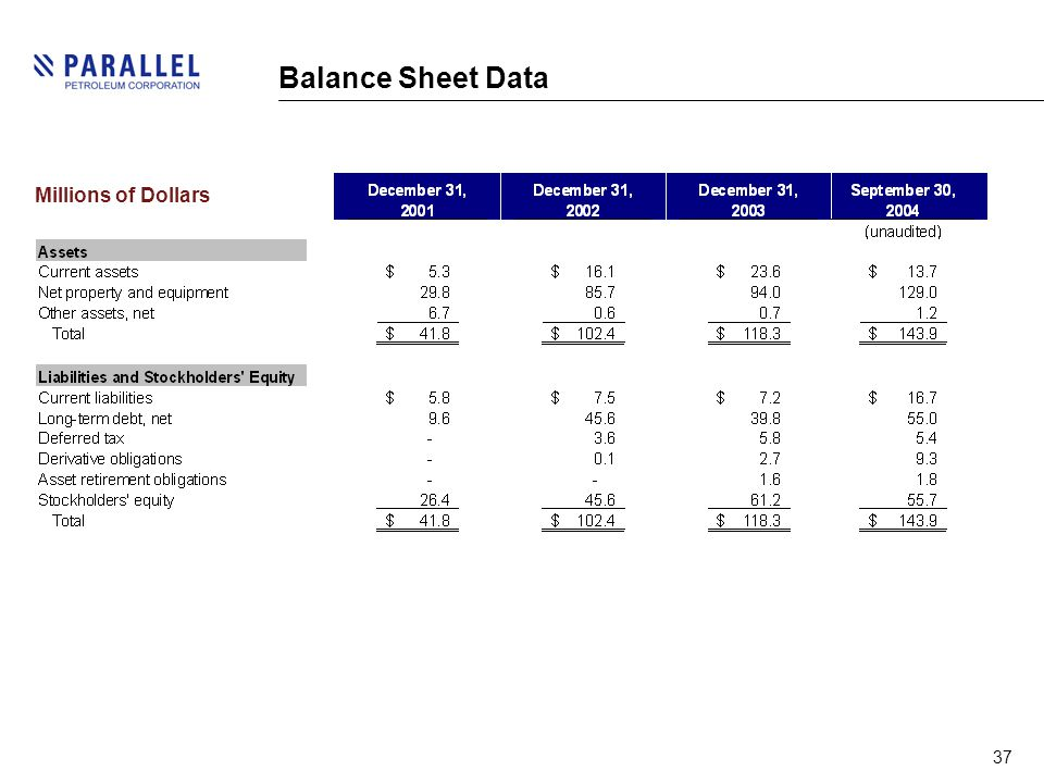 37 Balance Sheet Data Millions of Dollars