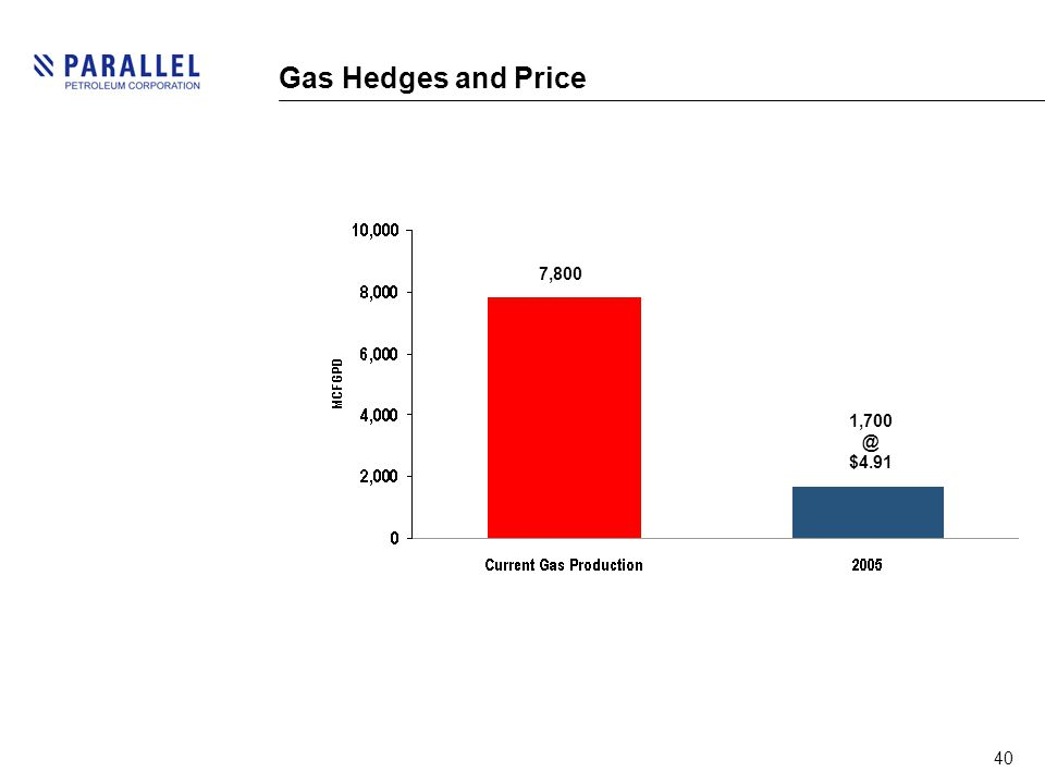 40 Gas Hedges and Price 7,800 1,700 @ $4.91