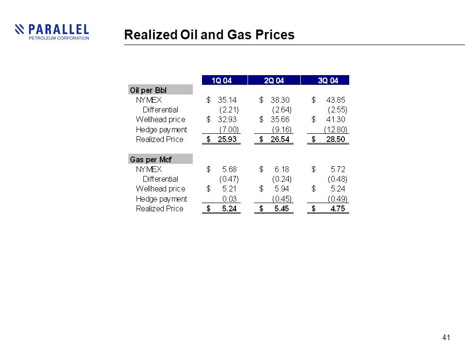 41 Realized Oil and Gas Prices