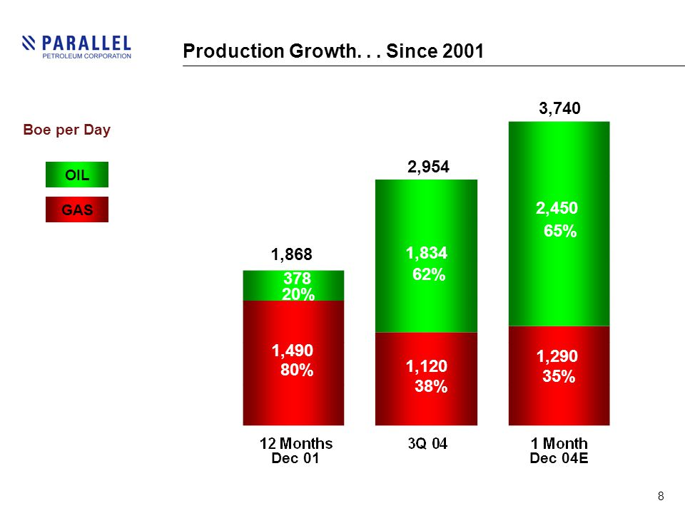 8 Production Growth...