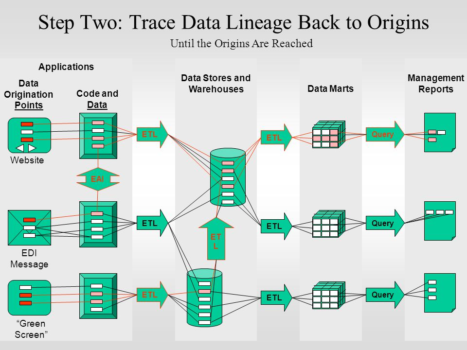 Query Management Reports Data Marts ETL Data Stores and Warehouses ETL Applications Website EDI Message Green Screen Data Origination Points Query ETL Query ETL EAI ET L Step Two: Trace Data Lineage Back to Origins Code and Data Until the Origins Are Reached