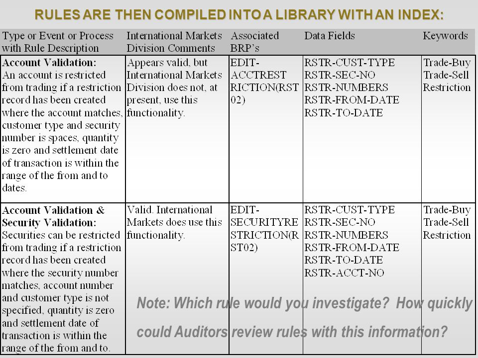 RULES ARE THEN COMPILED INTO A LIBRARY WITH AN INDEX: Note: Which rule would you investigate.