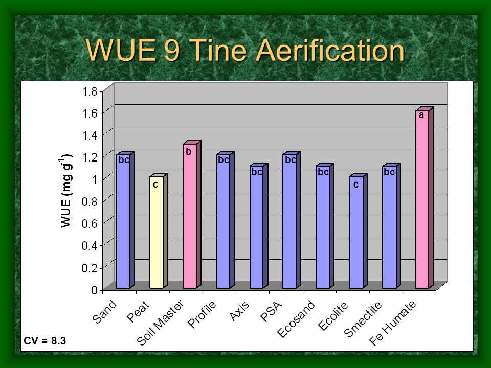WUE 9 Tine Aerification CV = 8.3 a b bc c c