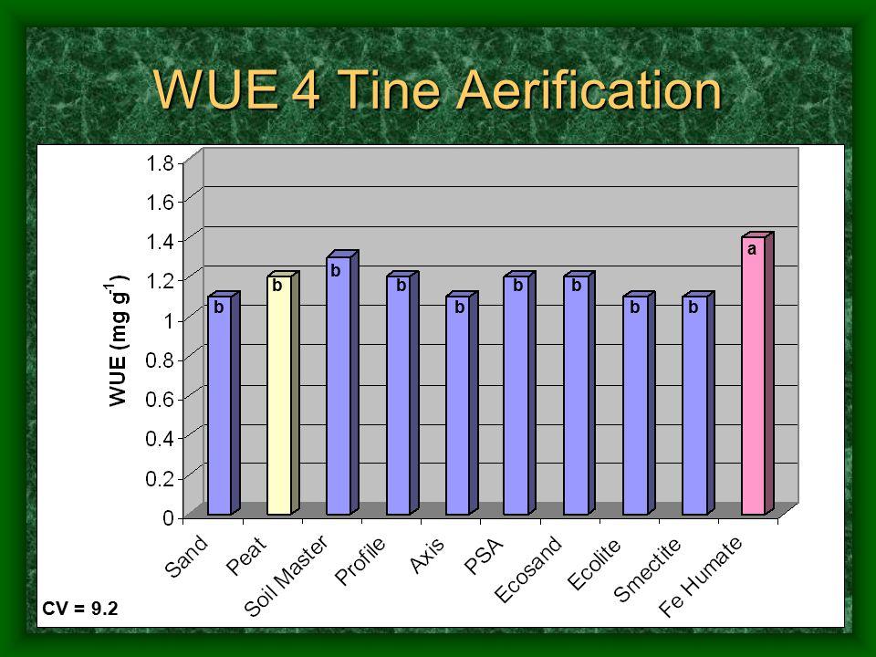 WUE 4 Tine Aerification CV = 9.2 a b b bb b bb bb