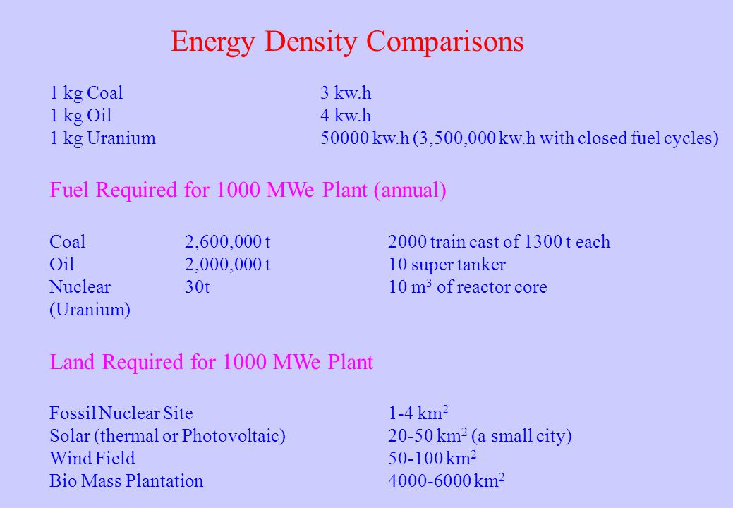 Energy Density Comparisons 1 kg Coal3 kw.h 1 kg Oil4 kw.h 1 kg Uranium50000 kw.h (3,500,000 kw.h with closed fuel cycles) Fuel Required for 1000 MWe Plant (annual) Coal2,600,000 t2000 train cast of 1300 t each Oil2,000,000 t10 super tanker Nuclear30t10 m 3 of reactor core (Uranium) Land Required for 1000 MWe Plant Fossil Nuclear Site1-4 km 2 Solar (thermal or Photovoltaic)20-50 km 2 (a small city) Wind Field50-100 km 2 Bio Mass Plantation4000-6000 km 2