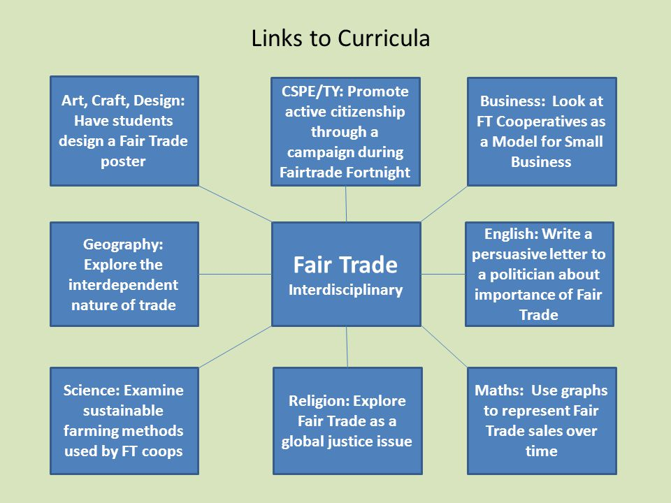 Links to Curricula Fair Trade Interdisciplinary Art, Craft, Design: Have students design a Fair Trade poster CSPE/TY: Promote active citizenship through a campaign during Fairtrade Fortnight Business: Look at FT Cooperatives as a Model for Small Business Geography: Explore the interdependent nature of trade English: Write a persuasive letter to a politician about importance of Fair Trade Maths: Use graphs to represent Fair Trade sales over time Religion: Explore Fair Trade as a global justice issue Science: Examine sustainable farming methods used by FT coops