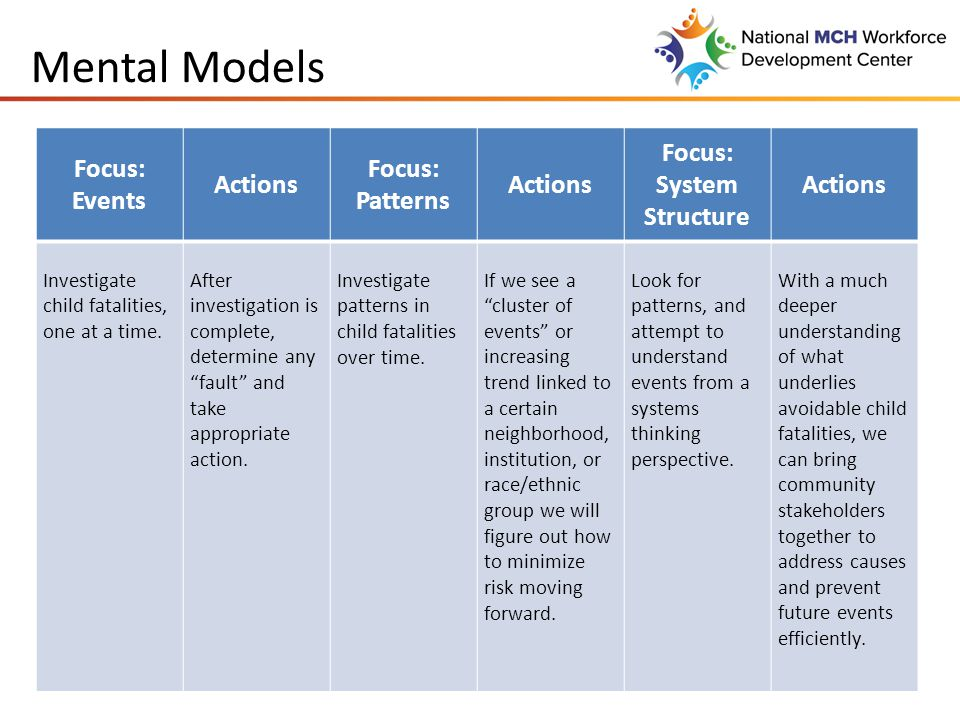 Mental Models Focus: Events Actions Focus: Patterns Actions Focus: System Structure Actions Investigate child fatalities, one at a time.