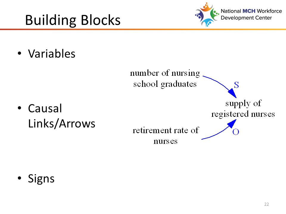 Building Blocks Variables Causal Links/Arrows Signs 22