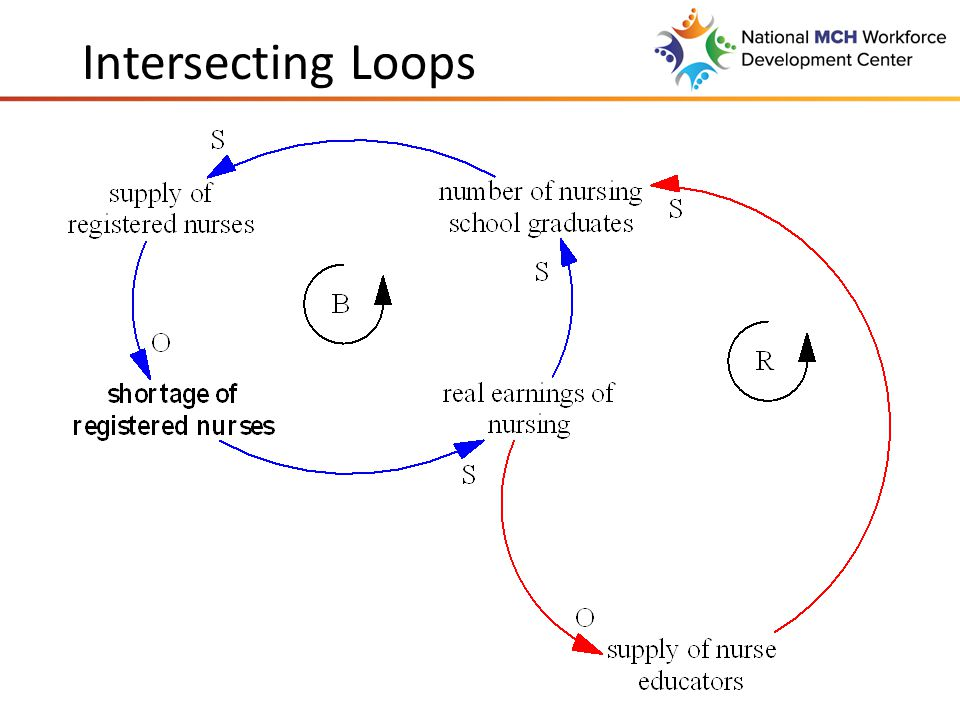 Intersecting Loops