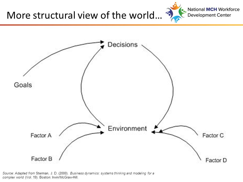 More structural view of the world… Source: Adapted from Sterman, J.